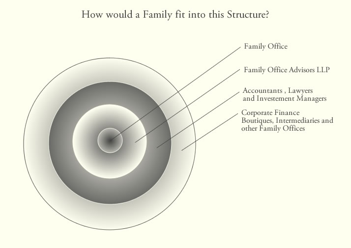 Family Stucture